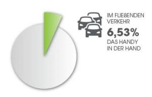 Grafik Verkehrszählung 1