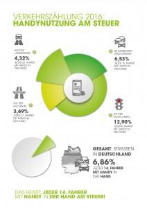 Übersicht Verkehrszählung 2016 - Mobil in Deutschland e.V