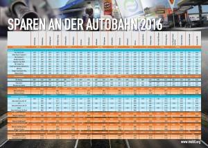 SparenAutobahn_RZ-page-001 (1)