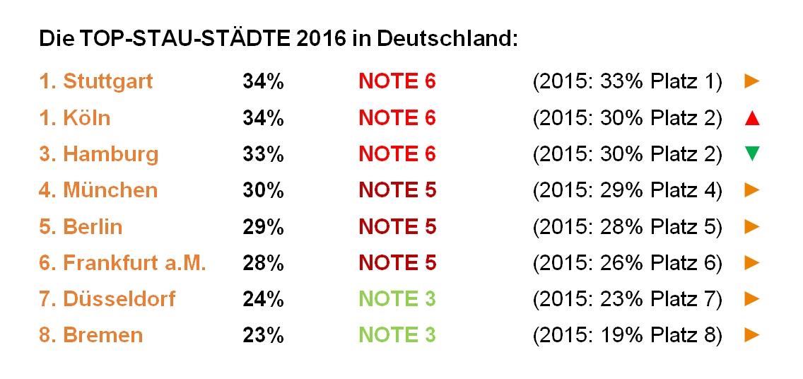 Top-Stau-Städte 2016 - Ranking Mobil in Deutschland e.V.