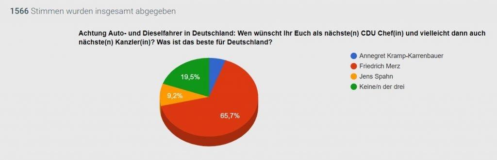 Friedrich Merz, Annegret Kramp-Karrenbauer oder Jens Spahn?