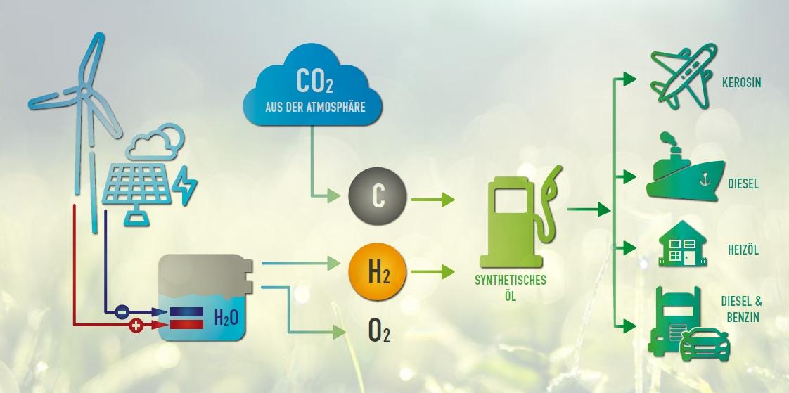 Herstellung von e-Fuels