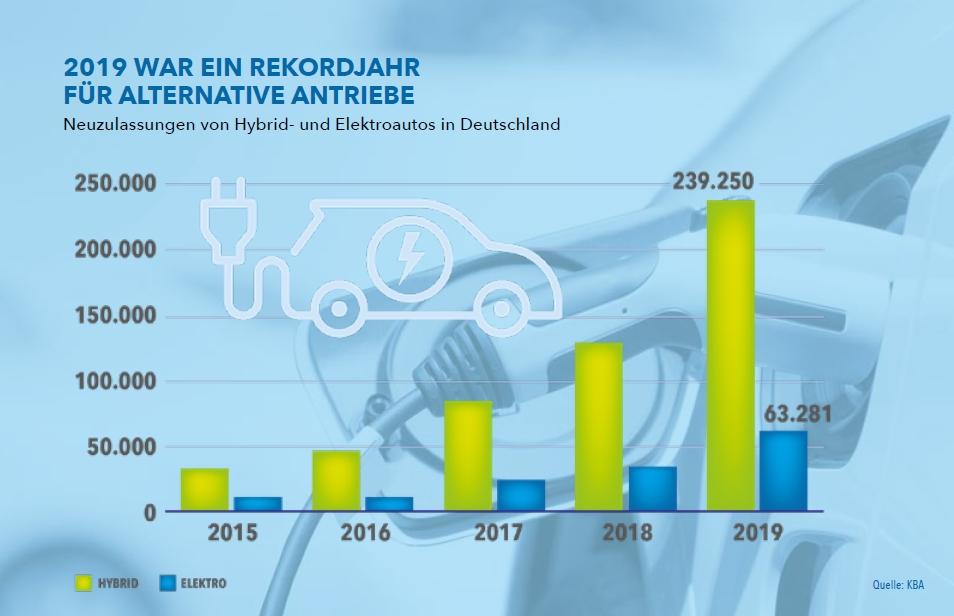 Neuzulassungen Elektroautos in Deutschland / E-Mobility